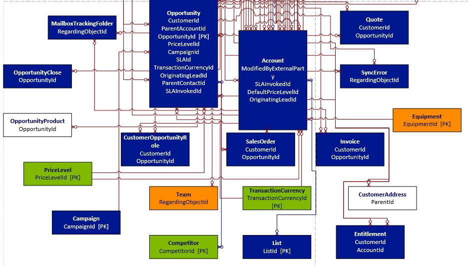 dynamics 365 \u2013 entities er diagram (visio) using metadata diagram