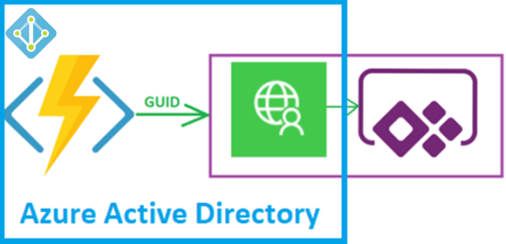 PowerApps – Secure your Azure Function and Custom Connector
